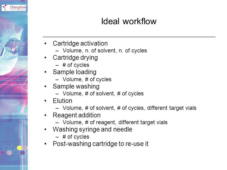 Ideal workflow Cartridge activation Cartridge drying Sample loading
