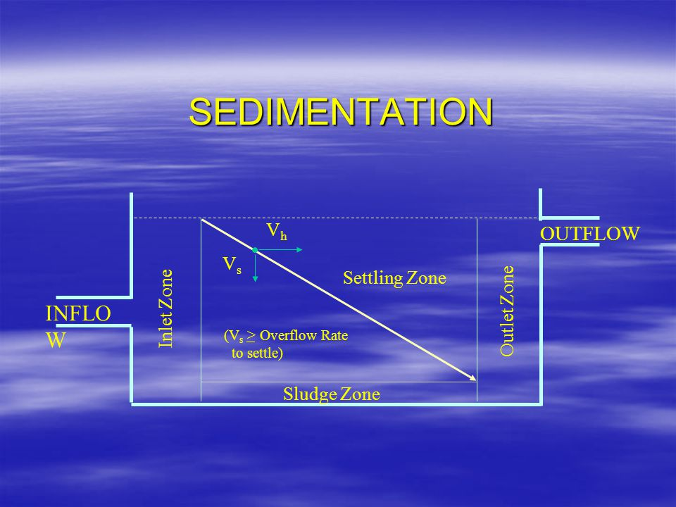 SEDIMENTATION INFLOW OUTFLOW Vh Vs Settling Zone Inlet Zone