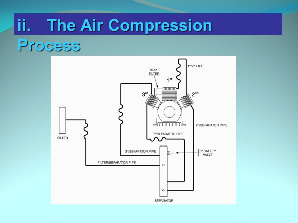 ii. The Air Compression Process