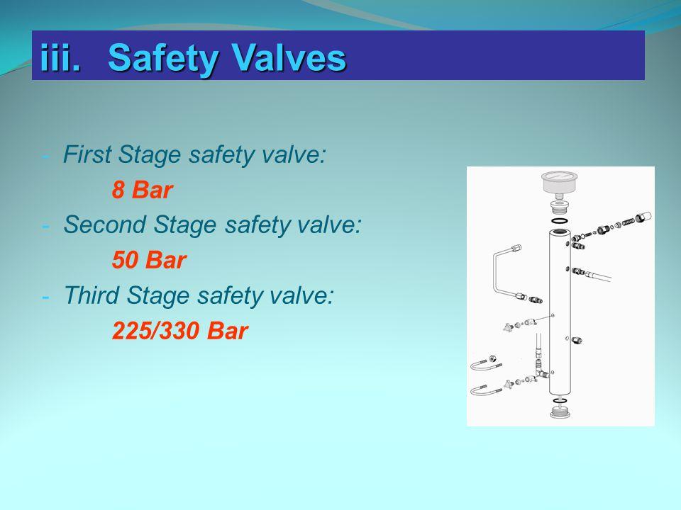 iii. Safety Valves First Stage safety valve: 8 Bar