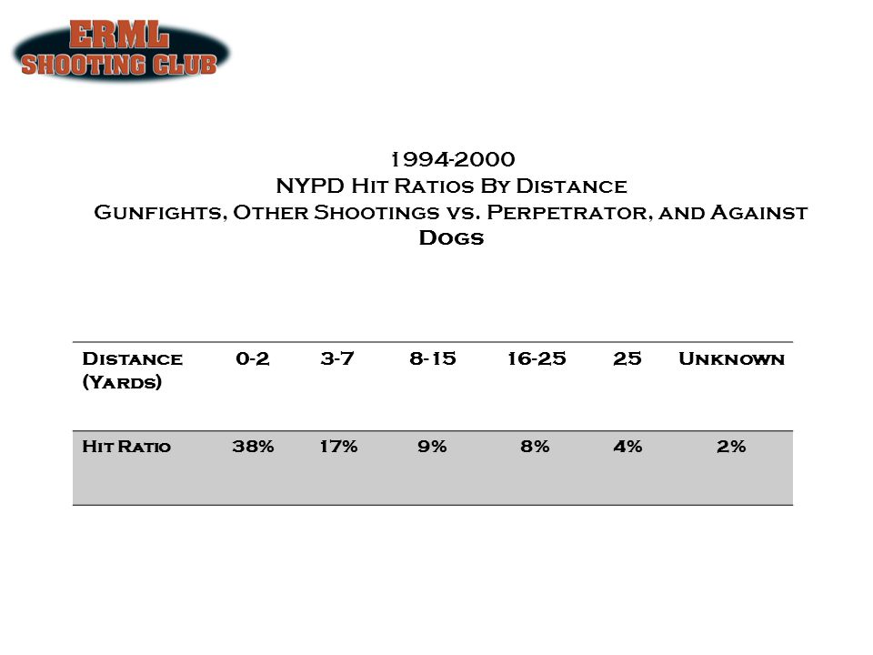 1994-2000 NYPD Hit Ratios By Distance Gunfights, Other Shootings vs
