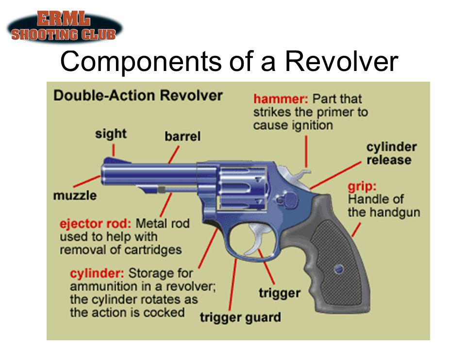 Components of a Revolver