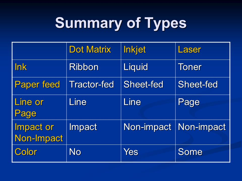 Summary of Types Dot Matrix Inkjet Laser Ink Ribbon Liquid Toner