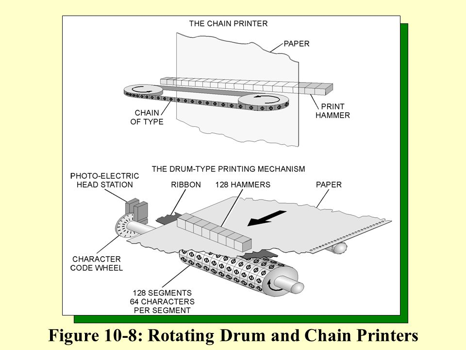 Figure 10-8: Rotating Drum and Chain Printers