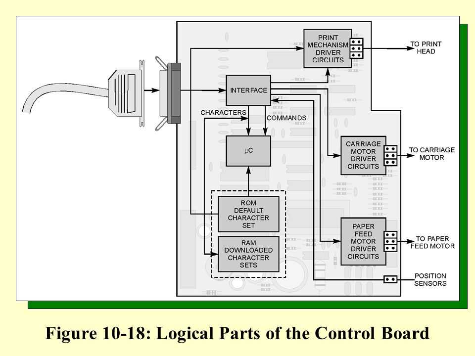 Figure 10-18: Logical Parts of the Control Board