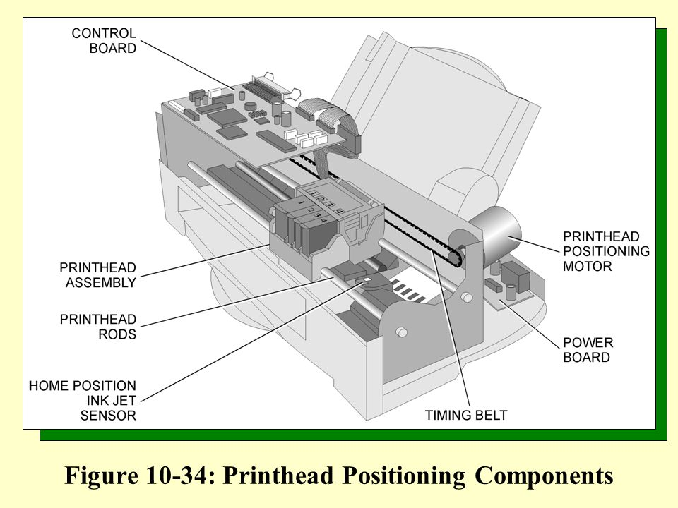 Figure 10-34: Printhead Positioning Components