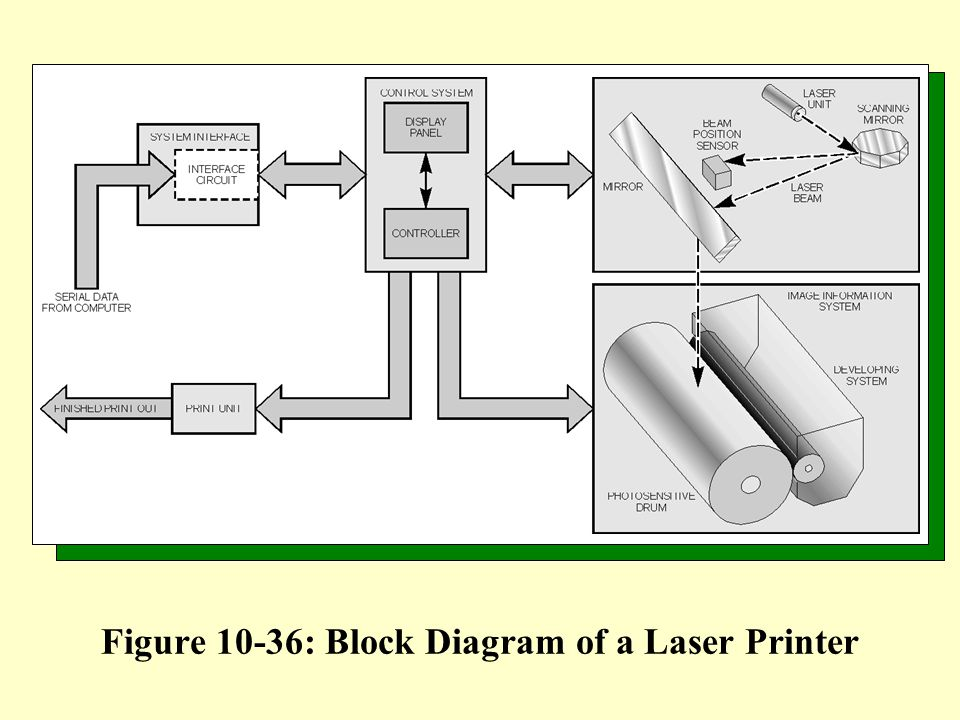 learning objectives 1 describe the various methods currently used rh slideplayer com block diagram of printer block diagram of dot matrix printer
