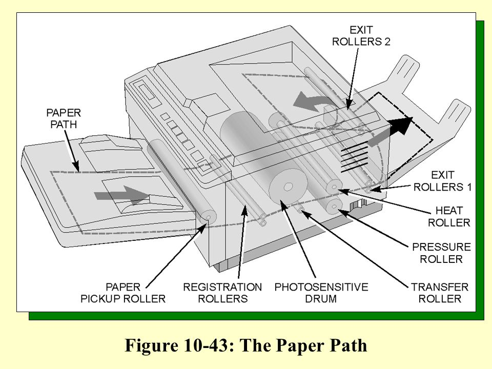 Figure 10-43: The Paper Path