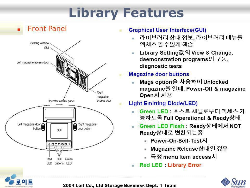 Library Features Front Panel Graphical User Interface(GUI)
