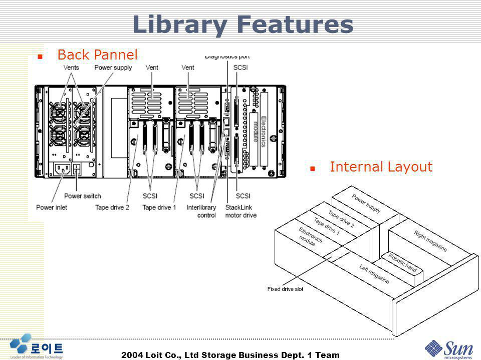 Library Features Back Pannel Internal Layout