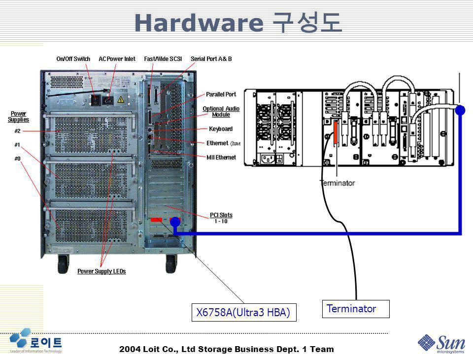 Hardware 구성도 Terminator X6758A(Ultra3 HBA)