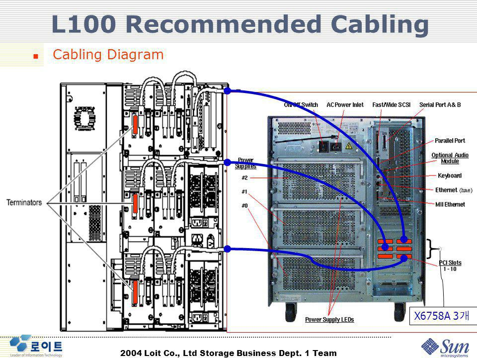 L100 Recommended Cabling Cabling Diagram X6758A 3개
