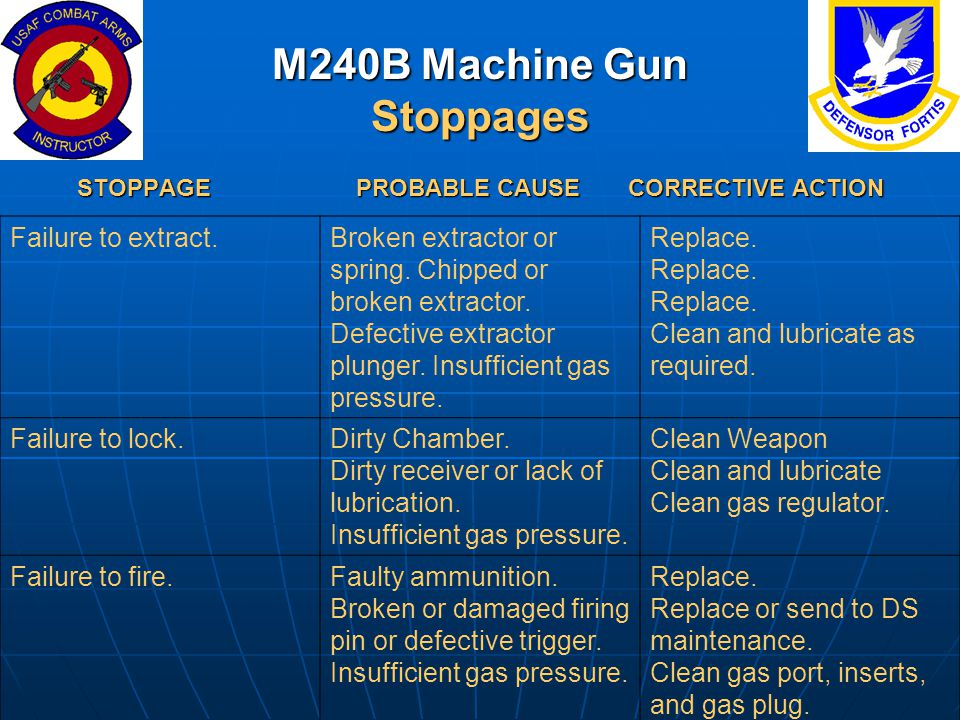 M240B Machine Gun Stoppages