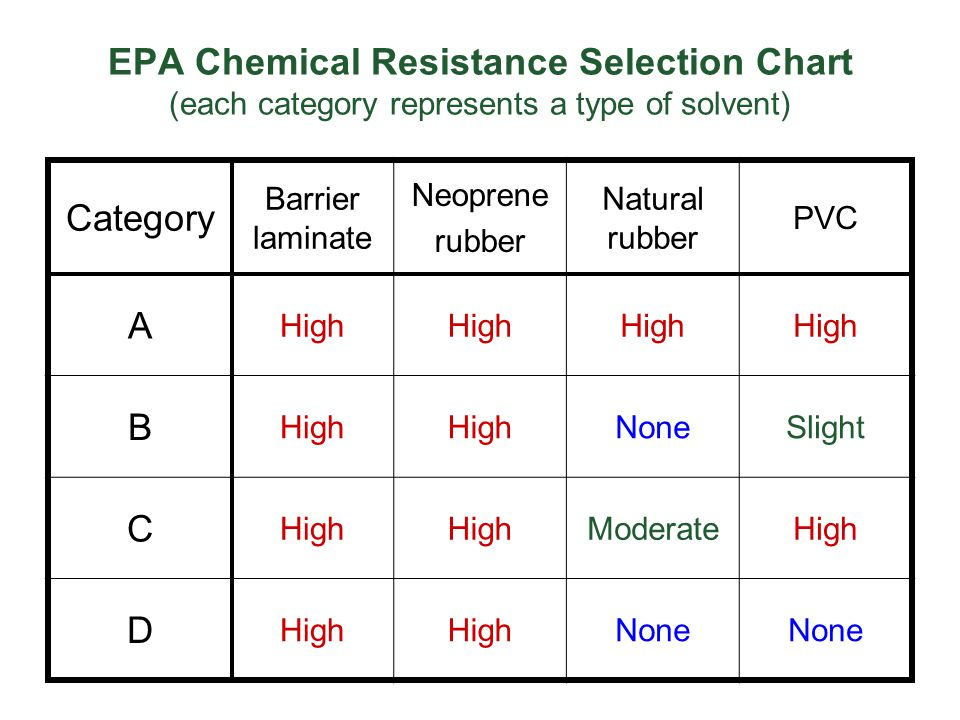 EPA Chemical Resistance Selection Chart (each category represents a type of solvent)