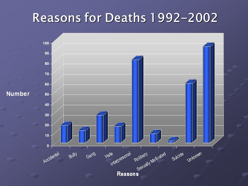 Reasons for Deaths 1992-2002