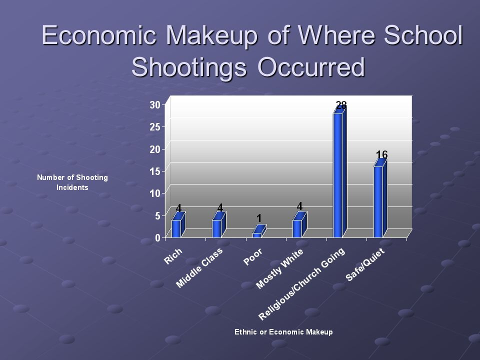 Economic Makeup of Where School Shootings Occurred