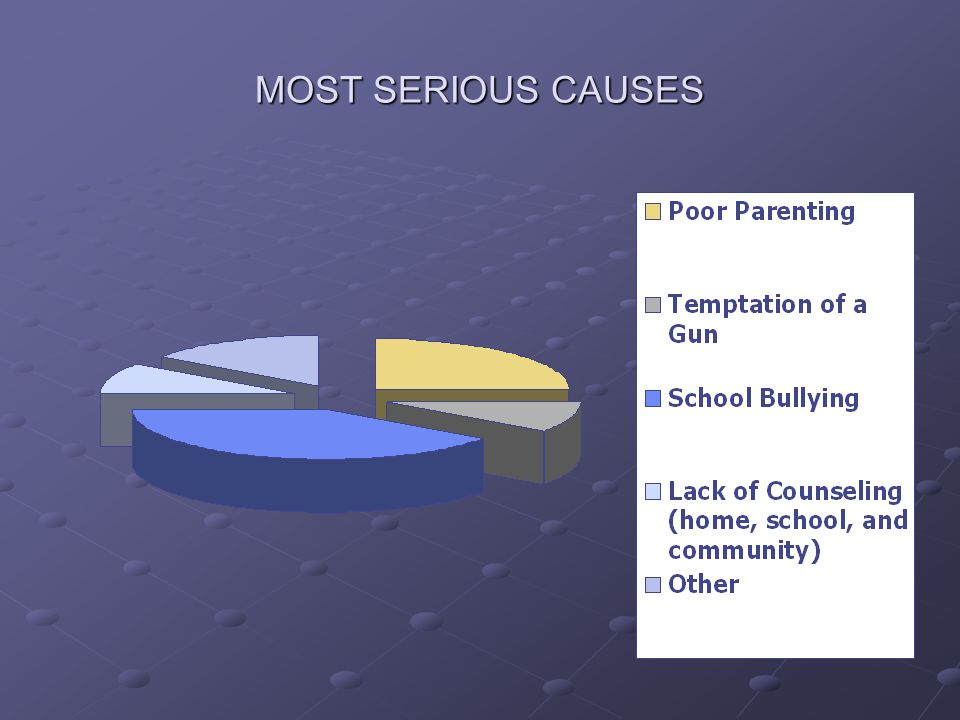 MOST SERIOUS CAUSES