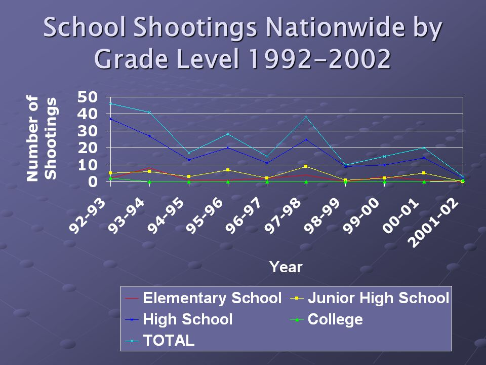 School Shootings Nationwide by Grade Level 1992-2002