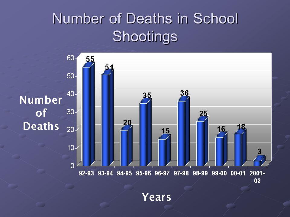 Number of Deaths in School Shootings