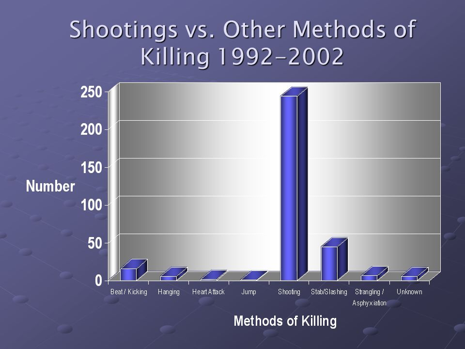 Shootings vs. Other Methods of Killing 1992-2002