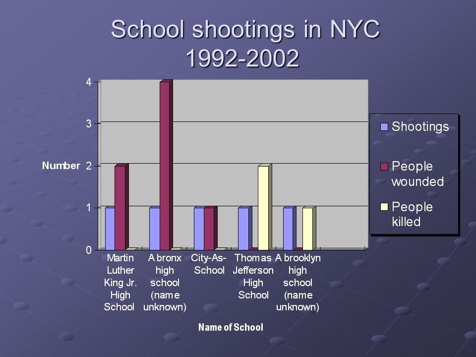 School shootings in NYC 1992-2002