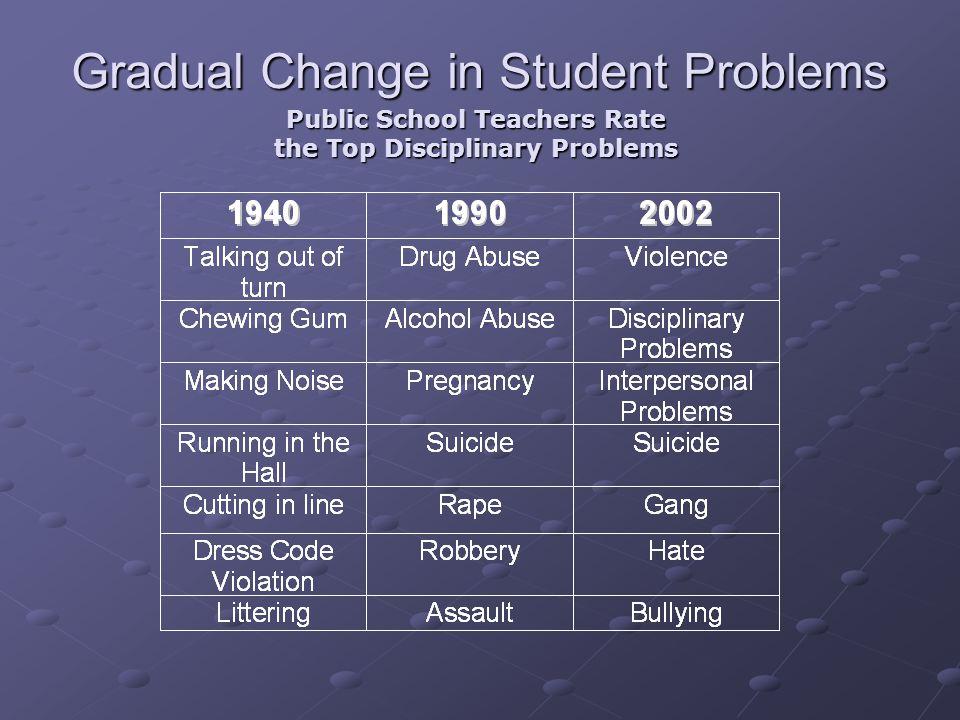 Public School Teachers Rate the Top Disciplinary Problems