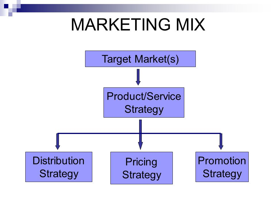MARKETING MIX Target Market(s) Product/Service Strategy Distribution