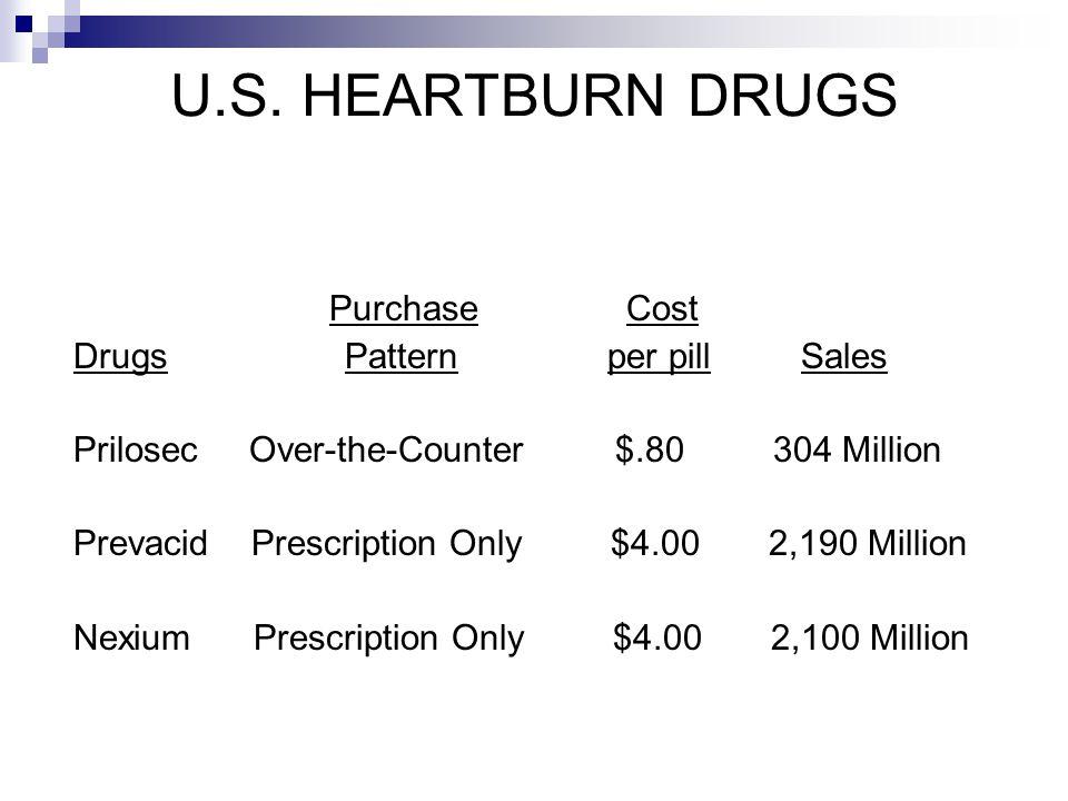 U.S. HEARTBURN DRUGS Purchase Cost Drugs Pattern per pill Sales