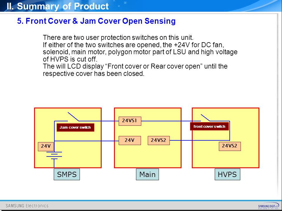 II. Summary of Product 5. Front Cover & Jam Cover Open Sensing SMPS