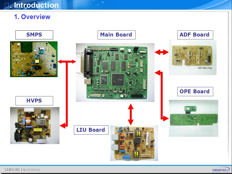 Ⅰ. Introduction 1. Overview SMPS Main Board ADF Board OPE Board HVPS
