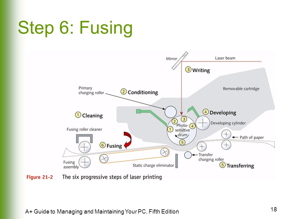 Step 6: Fusing A+ Guide to Managing and Maintaining Your PC, Fifth Edition