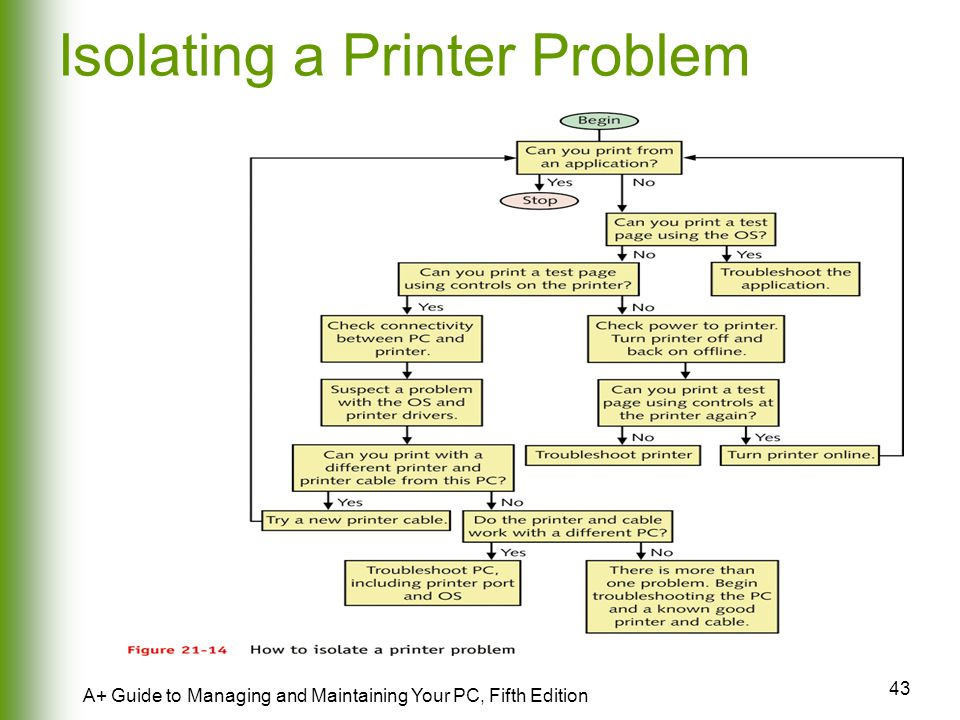 Isolating a Printer Problem