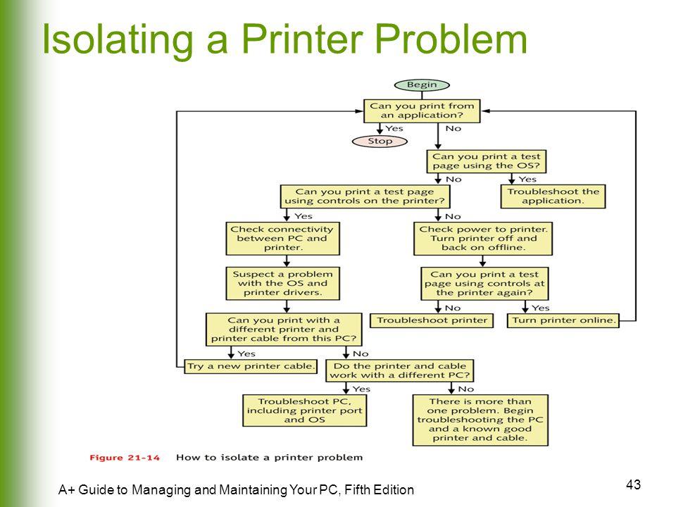 Isolating a Printer Problem