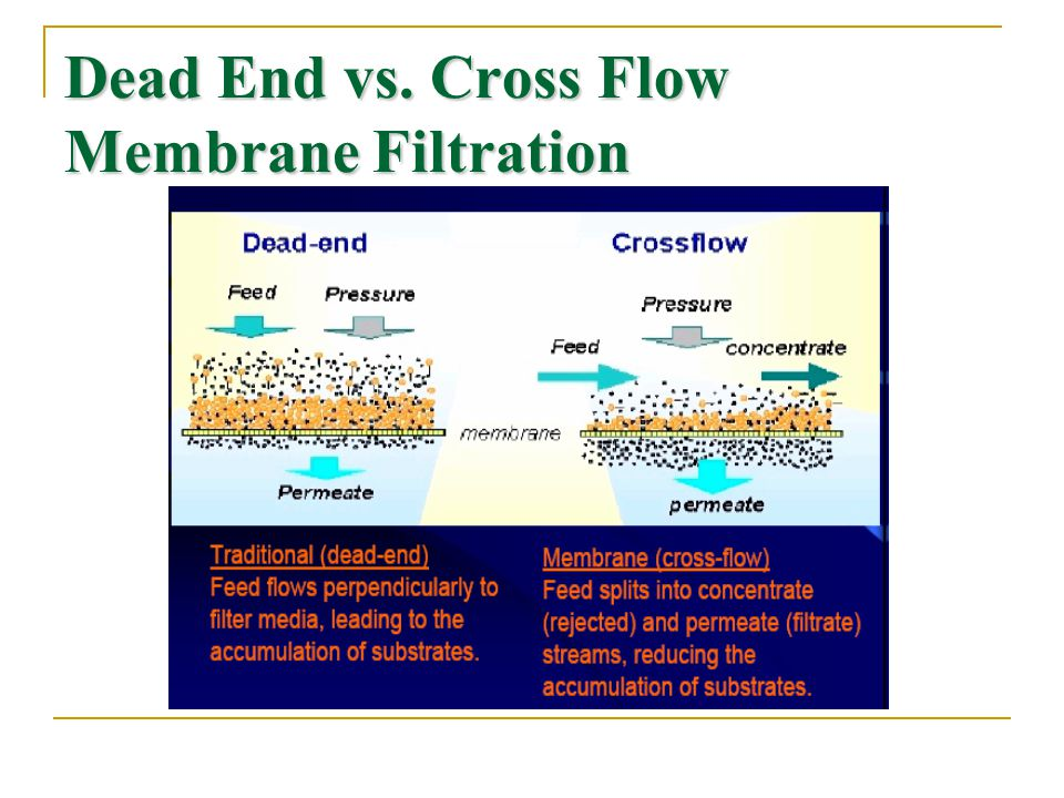 Dead End vs. Cross Flow Membrane Filtration