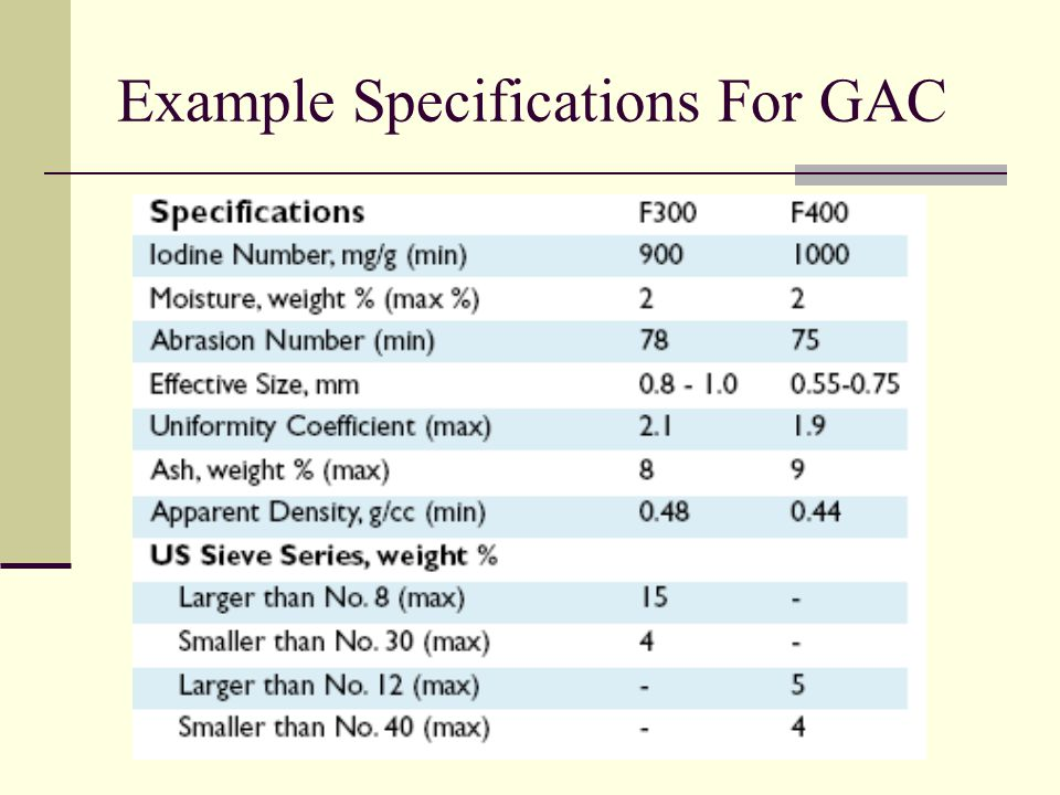 Example Specifications For GAC