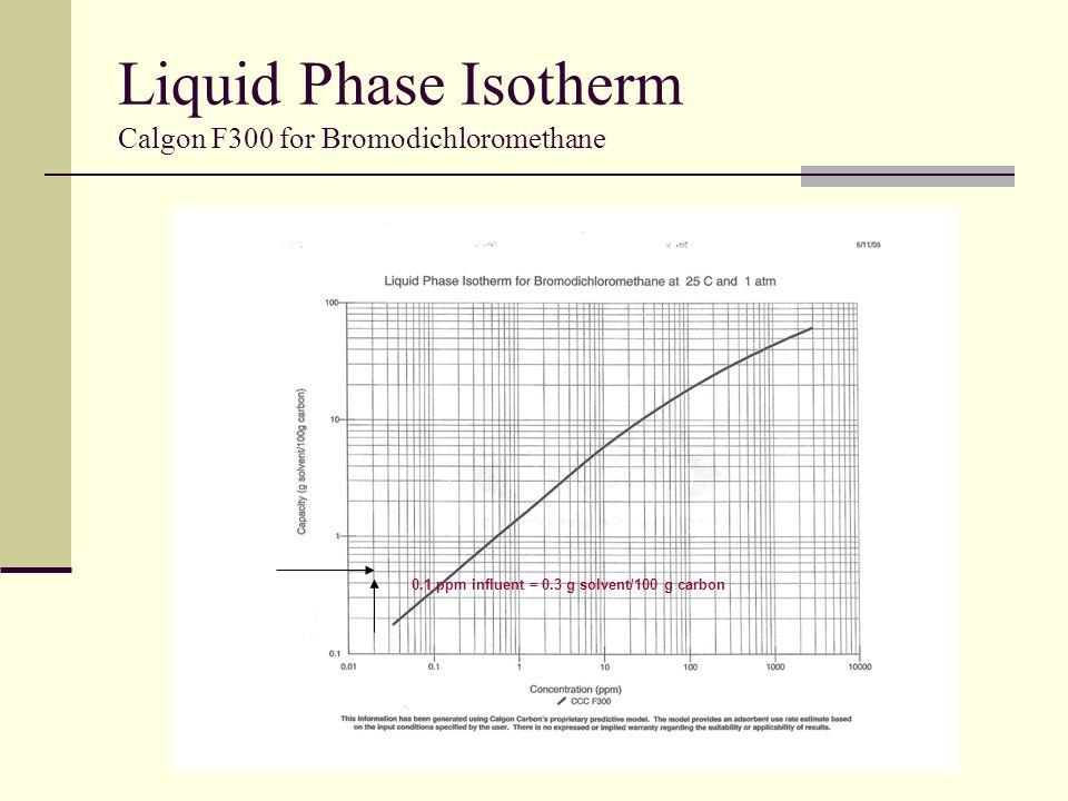 Liquid Phase Isotherm Calgon F300 for Bromodichloromethane