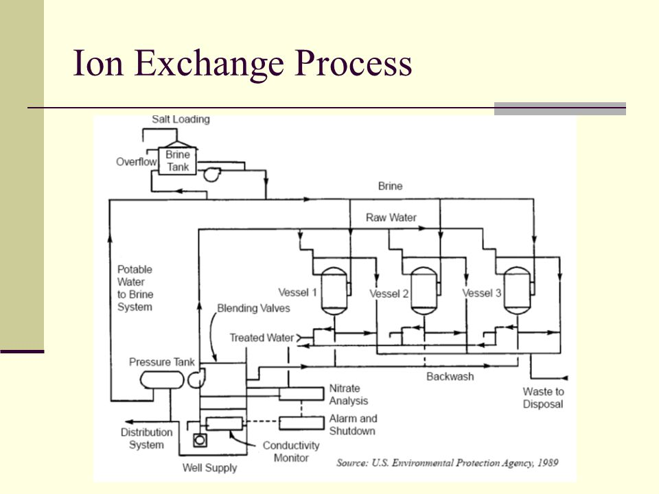 Ion Exchange Process