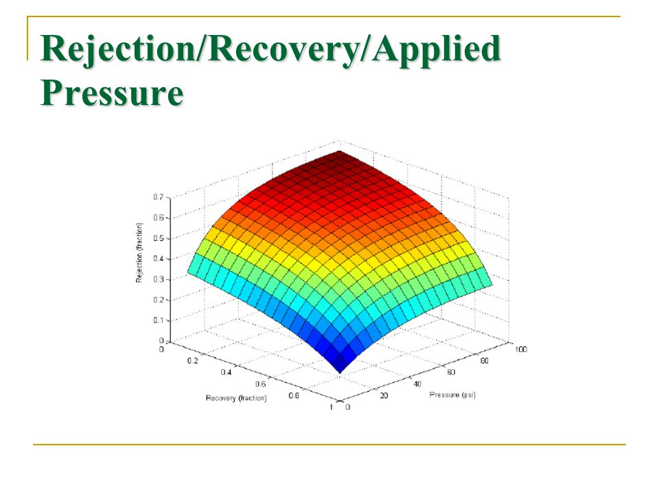 Rejection/Recovery/Applied Pressure