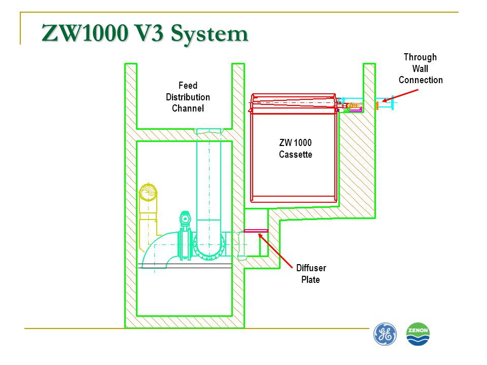ZW1000 V3 System Through Wall Connection Feed Distribution Channel