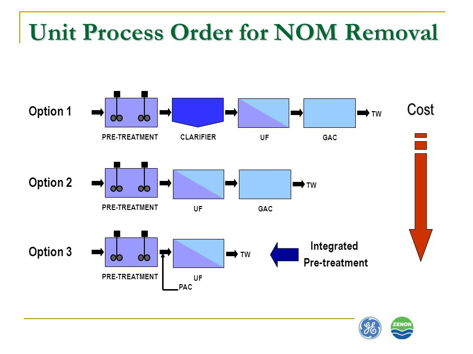 Unit Process Order for NOM Removal