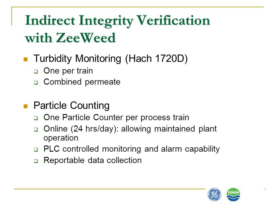 Indirect Integrity Verification with ZeeWeed