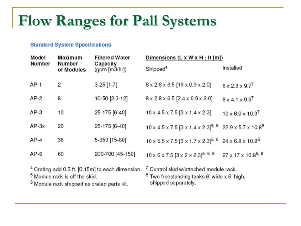 Flow Ranges for Pall Systems