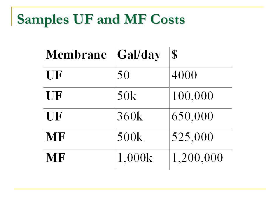 Samples UF and MF Costs