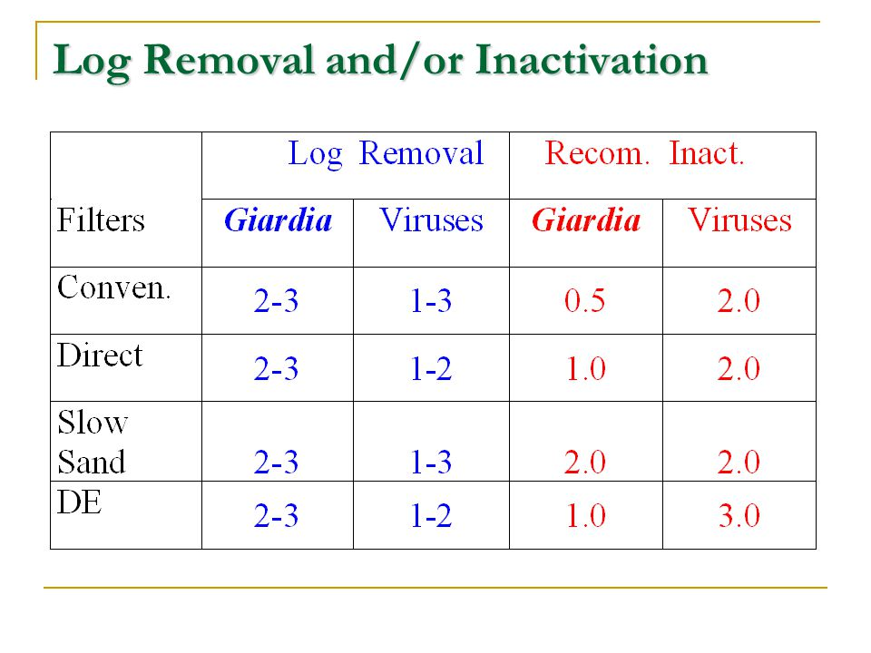 Log Removal and/or Inactivation