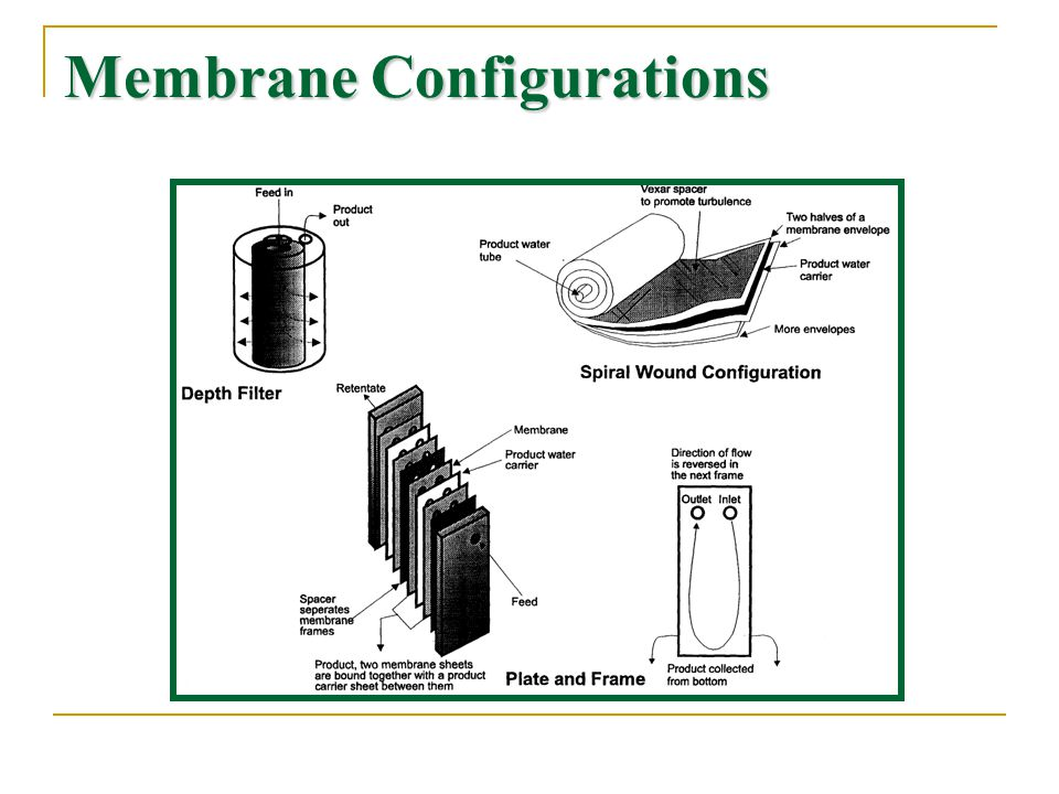 Membrane Configurations