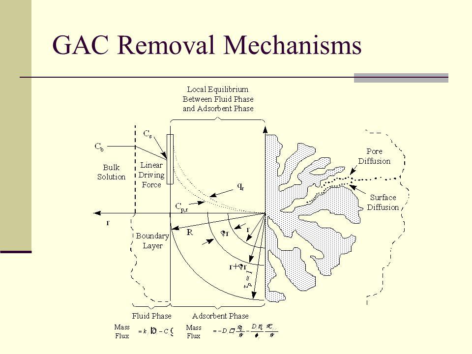 GAC Removal Mechanisms