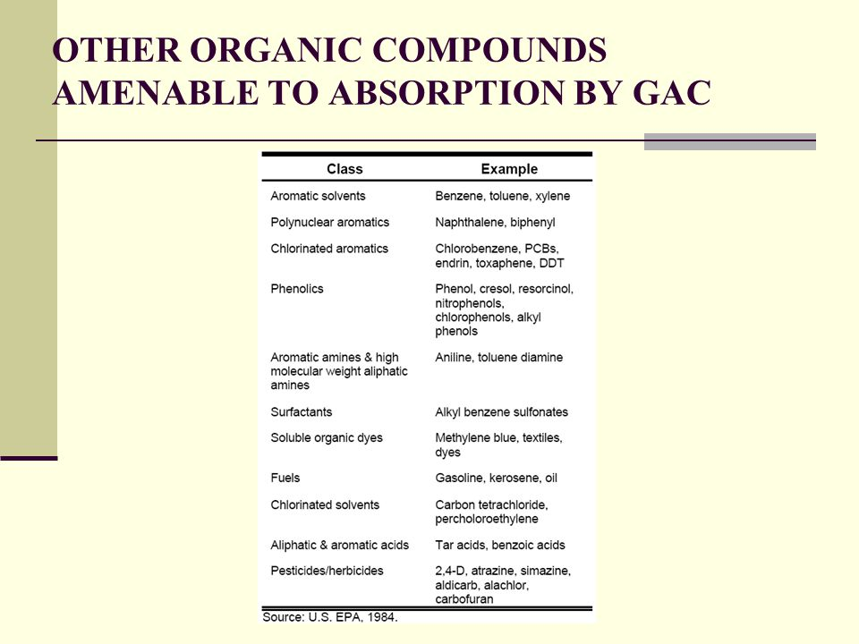 OTHER ORGANIC COMPOUNDS AMENABLE TO ABSORPTION BY GAC