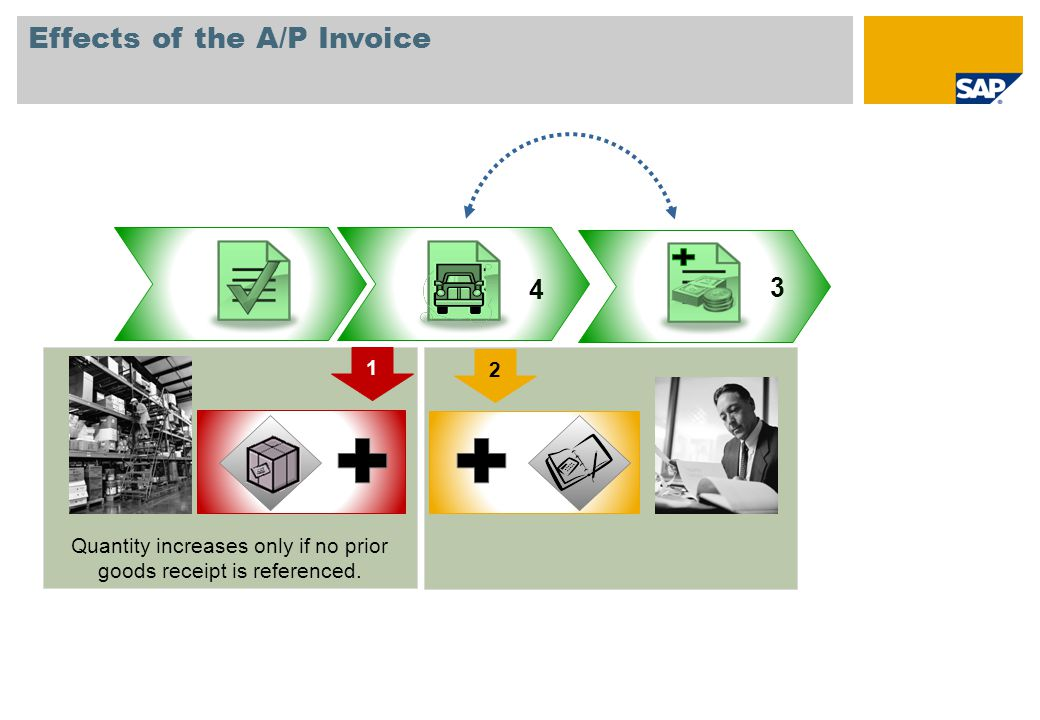 Effects of the A/P Invoice