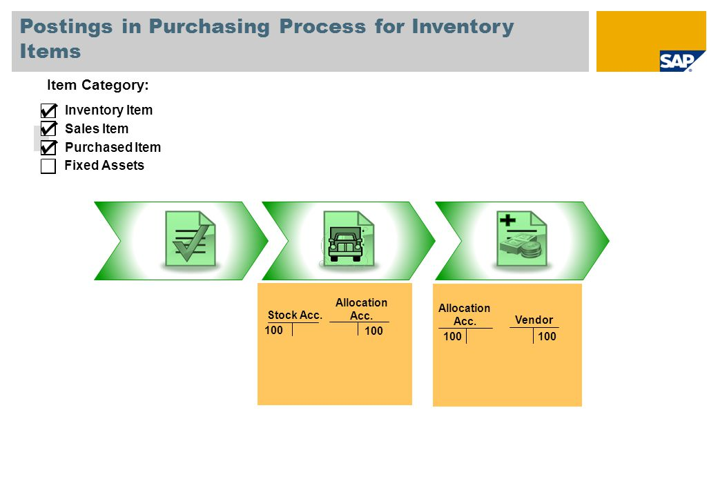 Postings in Purchasing Process for Inventory Items