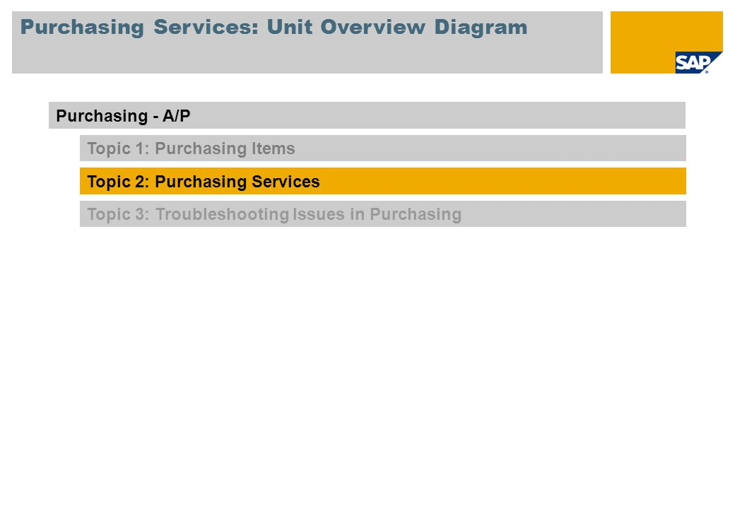 Purchasing Services: Unit Overview Diagram